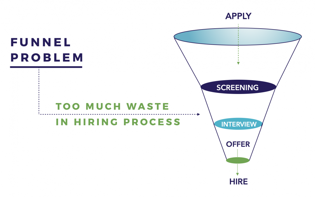 How Does Your Hiring Process Rate?